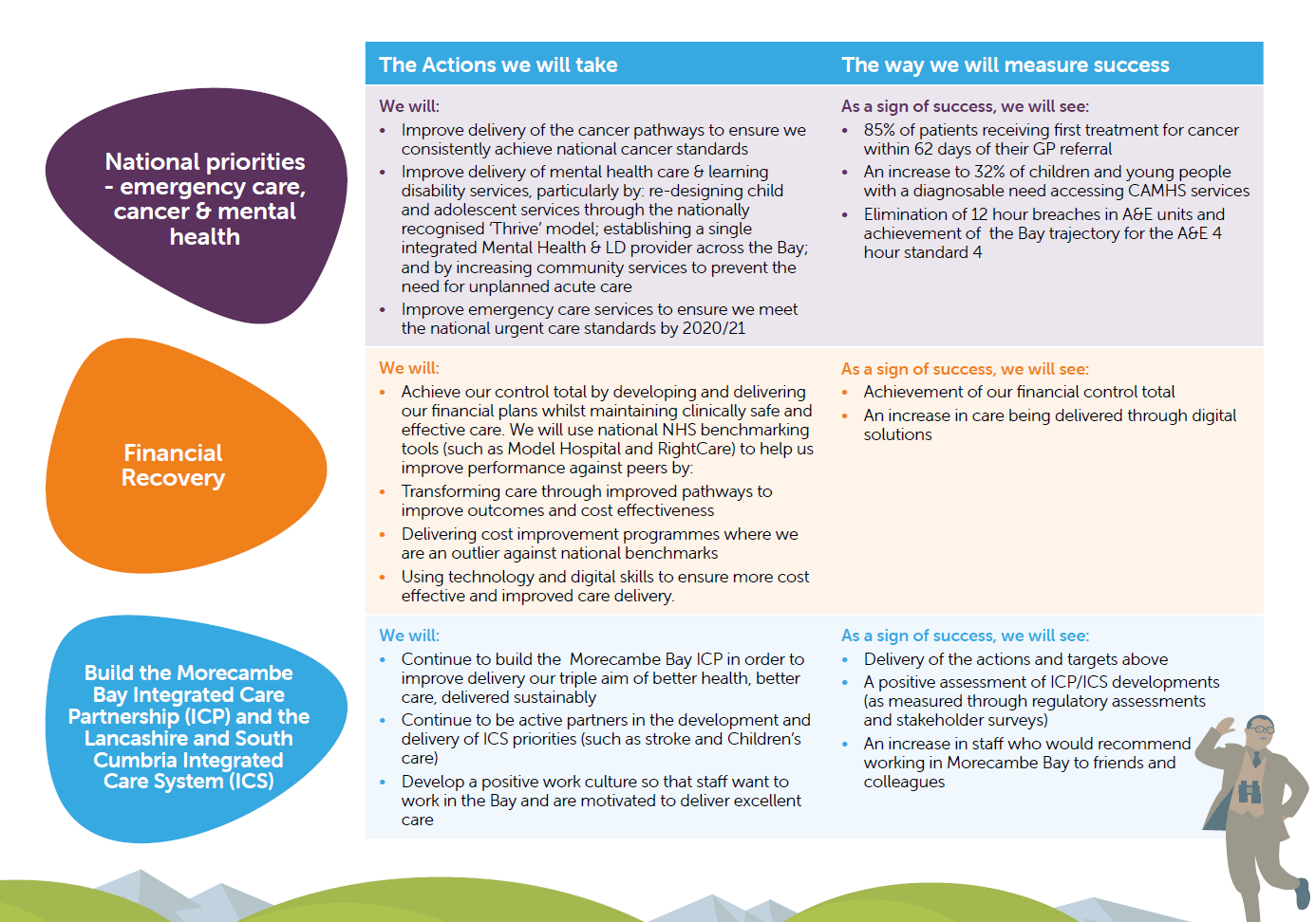 Bay Health and Care Partners' Key Priorities 2019/20