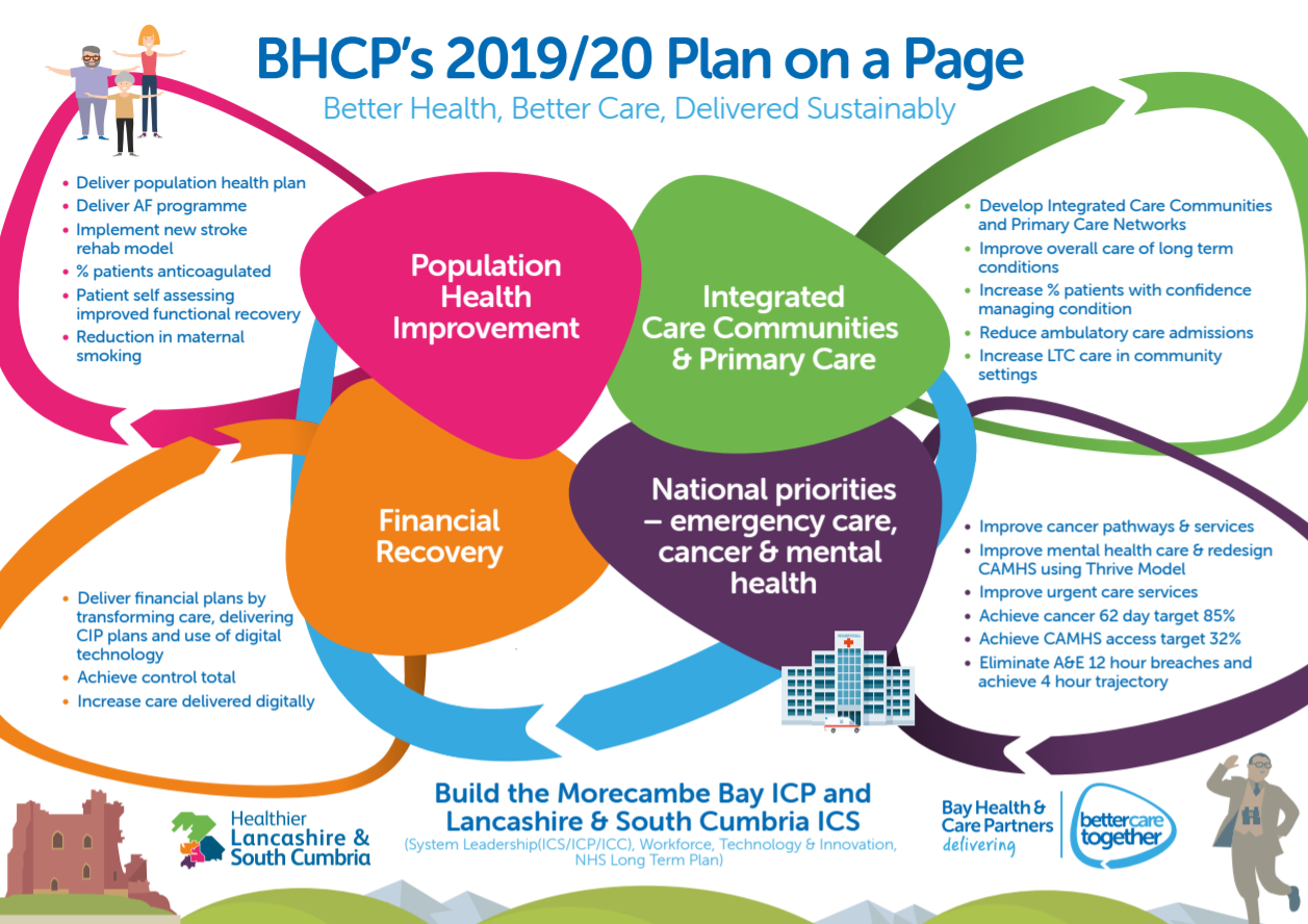 Bay Health and Care Partners 2019/20 Plan on a Page